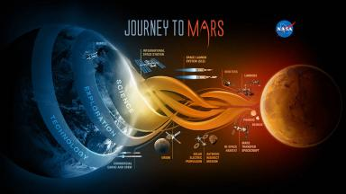 NASA graphic of planned technology going to Mars